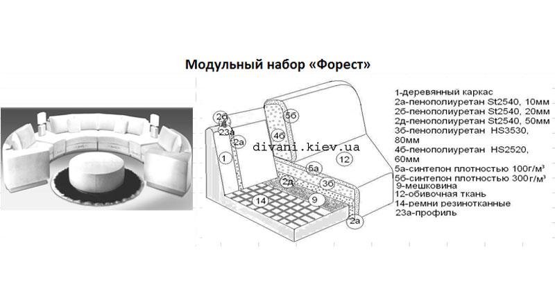 Форест - мебельная фабрика Фабрика Ливс. Фото №1. | Диваны для нирваны