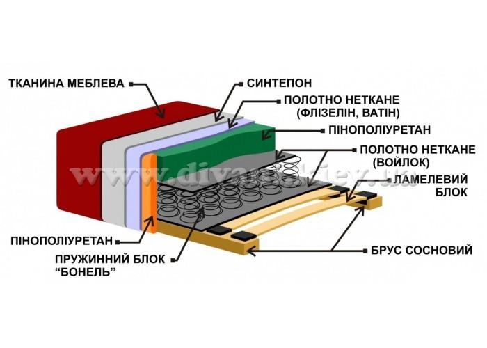 Сателит - мебельная фабрика Фабрика Рата. Фото №1.   Диваны для нирваны