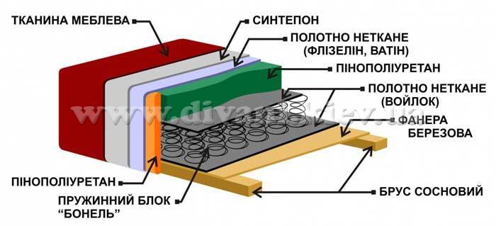Ксенія 2 - мебельная фабрика Рата. Фото №2. | Диваны для нирваны